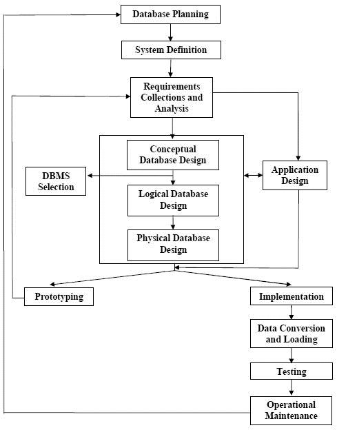 Siklus Hidup Basis Data Relasional