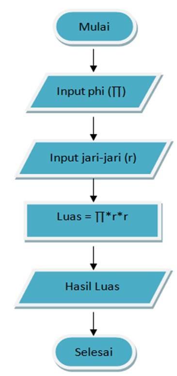 Mengenal Notasi Algoritma
